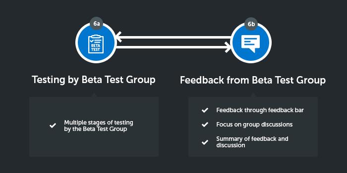 testing-beta