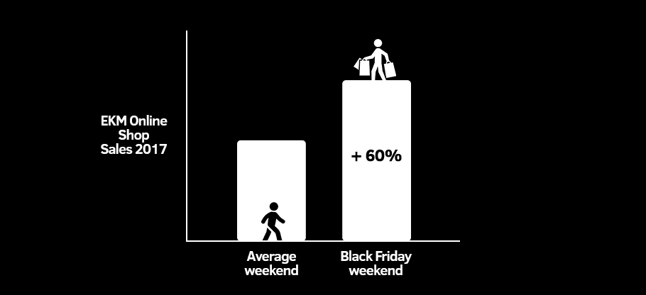 Black Friday marketing - it really works! Even for small businesses.