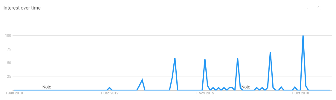 cyber monday - interest trend graph