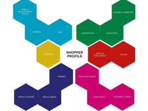 shopper_profile_diagram