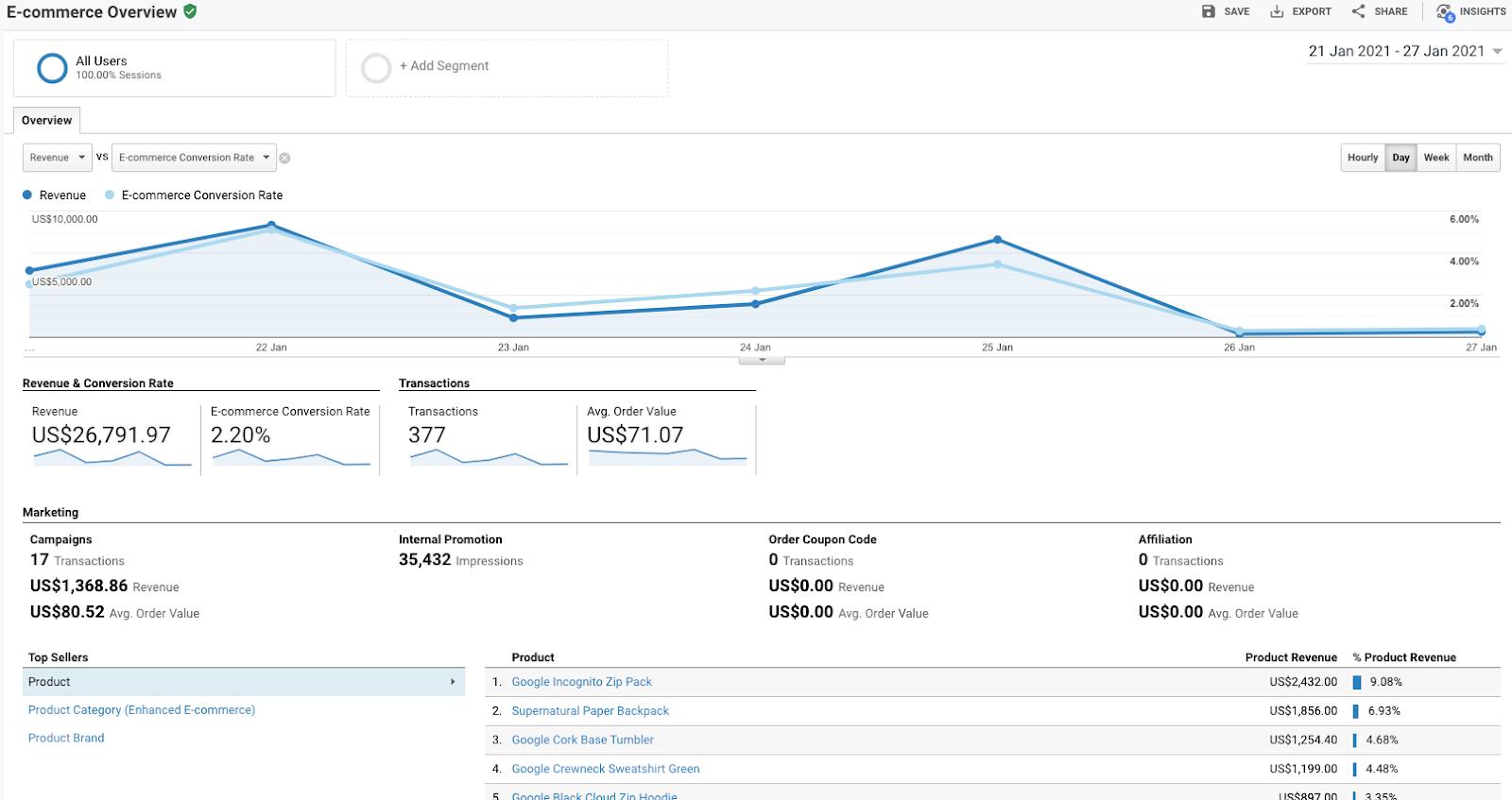 google-analytics-ecommerce-report