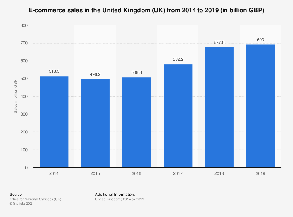 Statistic: E-commerce sales in the United Kingdom (UK) from 2014 to 2018 (in billion GBP) | Statista