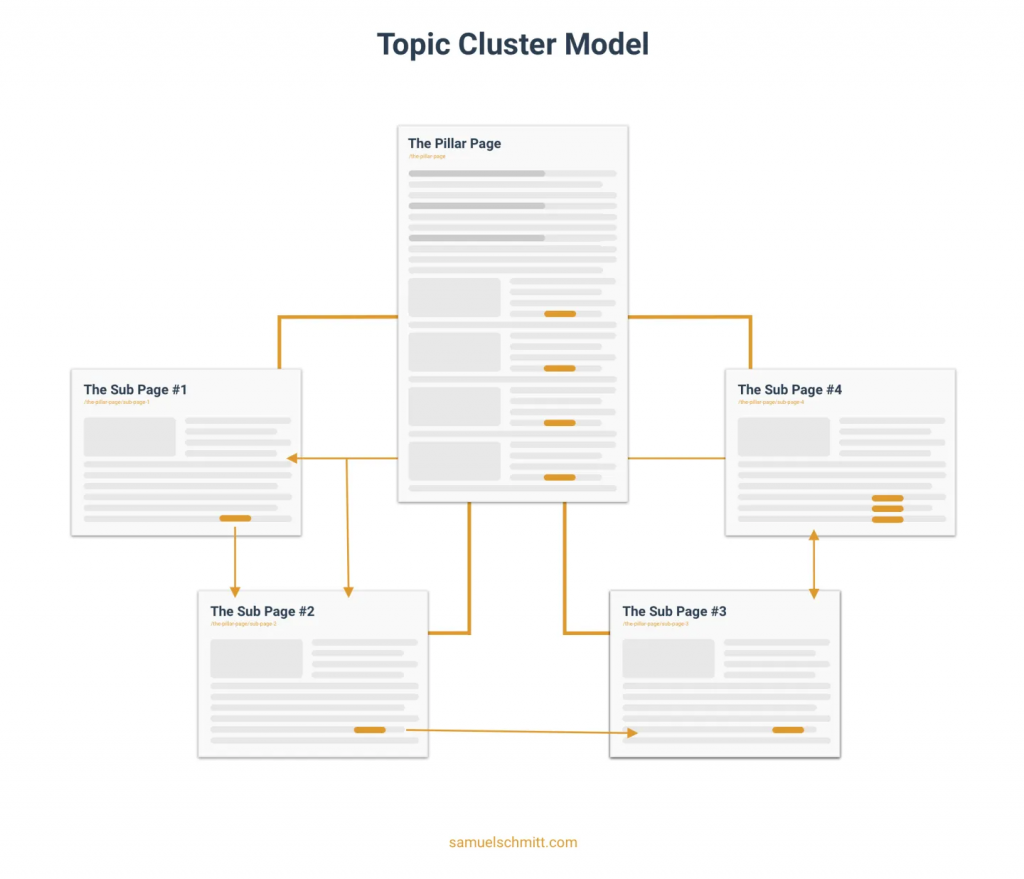 cluster-content-example