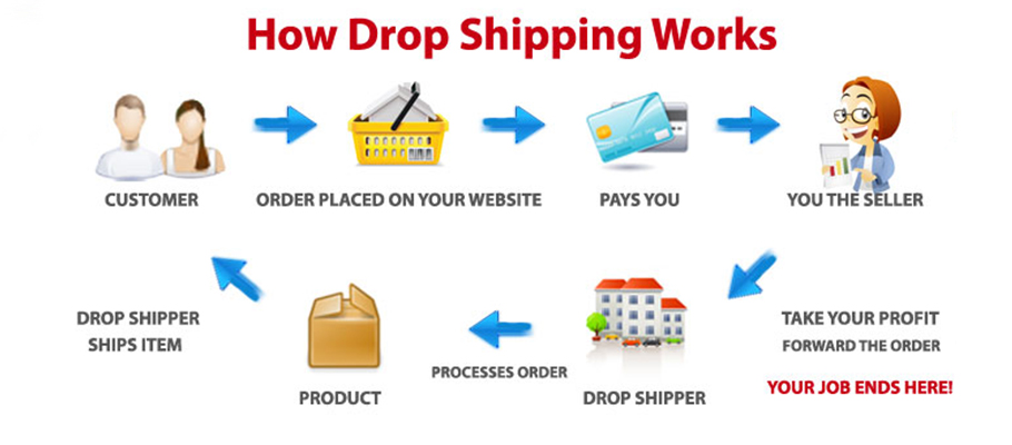 start a business with no money in the uk with drop shipping