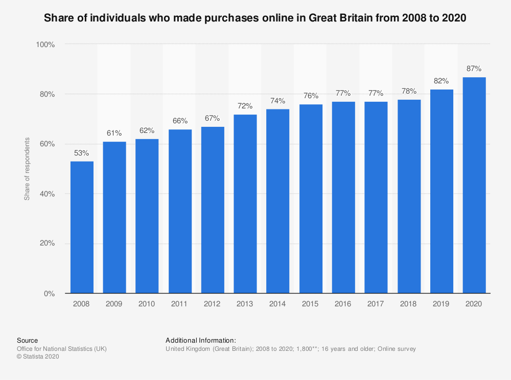 Statistic: Share of individuals who made purchases online in Great Britain from 2008 to 2019 | Statista
