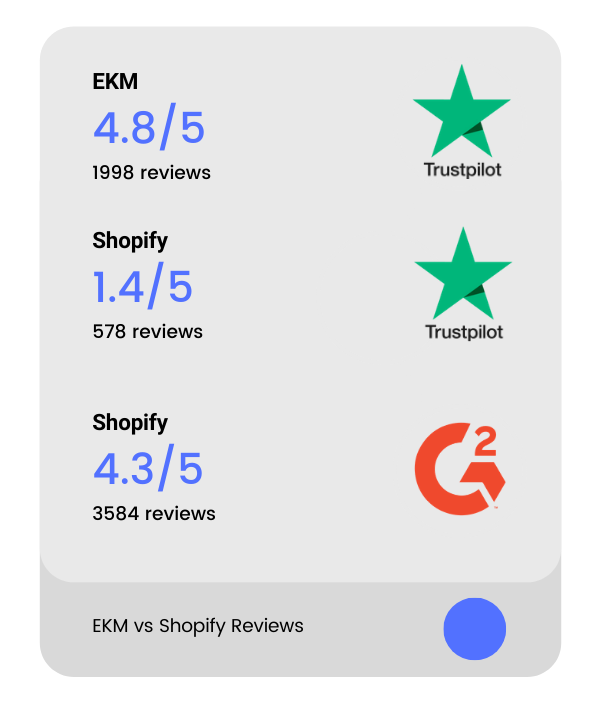shopify-vs-ekm reviews