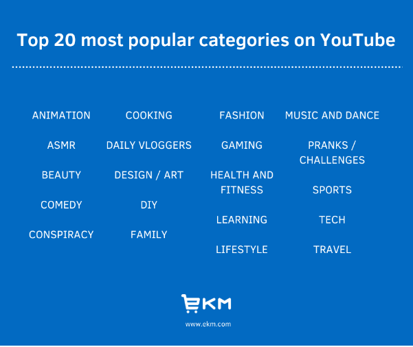 Top 20 most popular categories on YouTube
